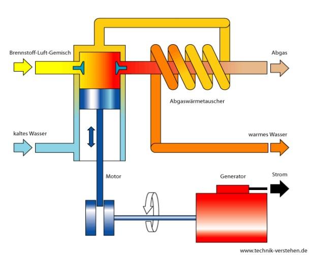 Darstellung einer Kraft-Waerme-Kopplung