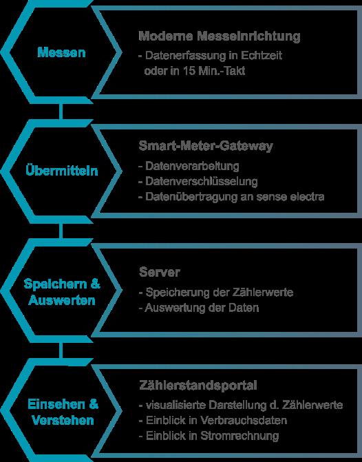 1. Messen mittels moderner Messeinrichtung - 2. Übermitteln der Daten mittels Smart-Meter-Gateway - 3. Speicherung auf dem Server und Auswertung der Daten - 5. Einsehen und Verstehen der Daten im Zählerstandsportal