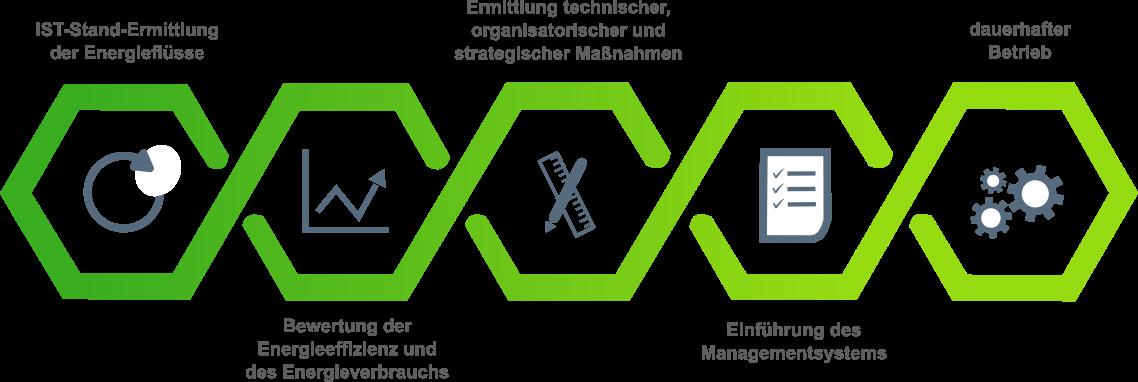 Ablauf Einfuehrung eines Energiemanagementsystems