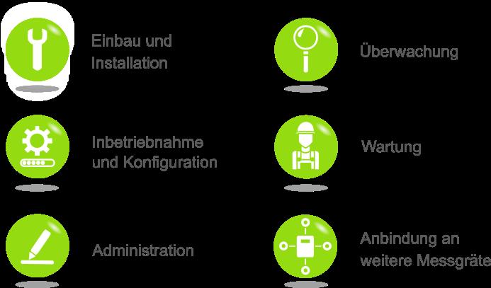 sense electra kümmert sich um: Einbau und Installation, Inbetriebnahme und Konfiguration, Administration, Überwachung, Wartung und Anbindung an weitere Messgeräte